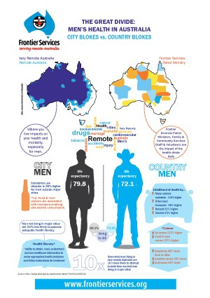 Men's Health in Remote Australia – The Great Divide